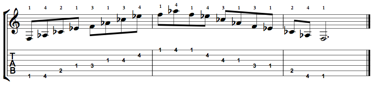 F Minor 7 Flat 5 Arpeggio (Fm7b5) on the Guitar – 5 CAGED Positions, Tabs and Theory