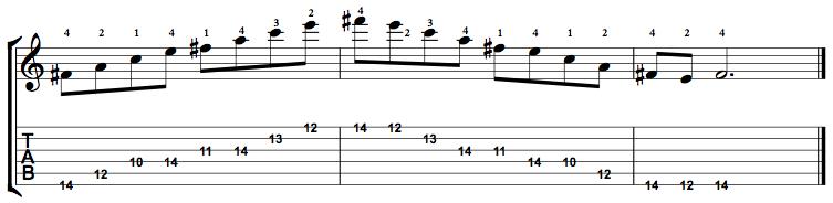 Minor7b5-Arpeggio-Notes-Key-F#-Pos-10-Shape-5