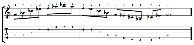 Minor7b5-Arpeggio-Notes-Key-F-Pos-3-Shape-2