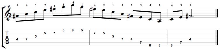 Minor7b5-Arpeggio-Notes-Key-F#-Pos-4-Shape-2
