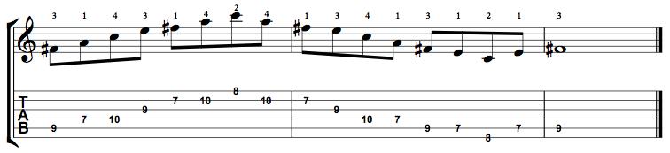 Minor7b5-Arpeggio-Notes-Key-F#-Pos-7-Shape-3