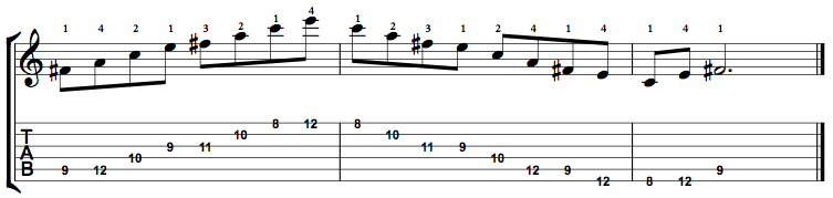 Minor7b5-Arpeggio-Notes-Key-F#-Pos-8-Shape-4