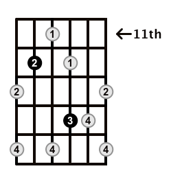Augmented7-Arpeggio-Frets-Key-A-Pos-11-Shape-4