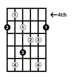 Augmented7-Arpeggio-Frets-Key-A-Pos-4-Shape-1