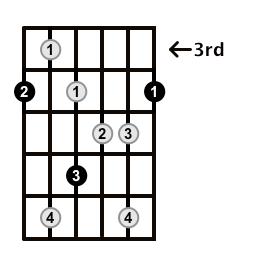 Augmented7-Arpeggio-Frets-Key-Ab-Pos-3-Shape-1