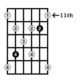 Augmented7-Arpeggio-Frets-Key-B-Pos-11-Shape-3