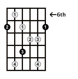 Augmented7-Arpeggio-Frets-Key-B-Pos-6-Shape-1