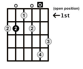 Augmented7-Arpeggio-Frets-Key-B-Pos-Open-Shape-0