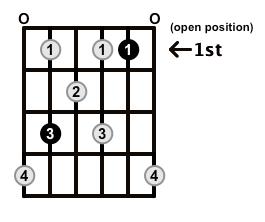 Augmented7-Arpeggio-Frets-Key-C-Pos-Open-Shape-0