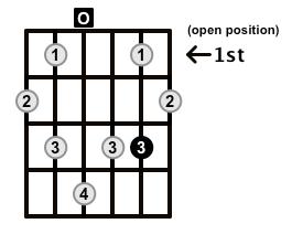 Augmented7-Arpeggio-Frets-Key-D-Pos-Open-Shape-0