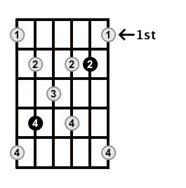 Augmented7-Arpeggio-Frets-Key-Db-Pos-1-Shape-3