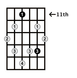 Augmented7-Arpeggio-Frets-Key-Db-Pos-11-Shape-2