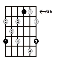 Augmented7-Arpeggio-Frets-Key-Db-Pos-6-Shape-5