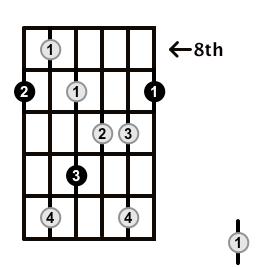 Augmented7-Arpeggio-Frets-Key-Db-Pos-8-Shape-1