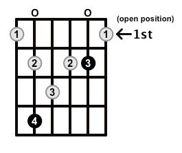 Augmented7-Arpeggio-Frets-Key-Db-Pos-Open-Shape-0