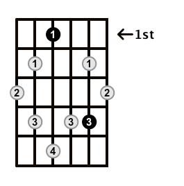 Augmented7-Arpeggio-Frets-Key-Eb-Pos-1-Shape-2