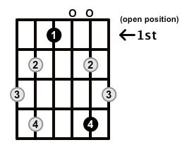 Augmented7-Arpeggio-Frets-Key-Eb-Pos-Open-Shape-0