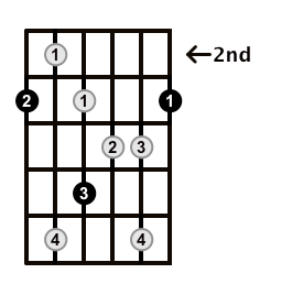 Augmented7-Arpeggio-Frets-Key-G-Pos-2-Shape-1
