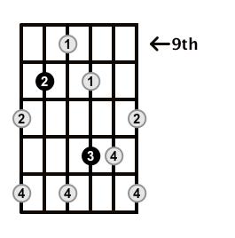 Augmented7-Arpeggio-Frets-Key-G-Pos-9-Shape-4