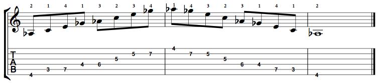 Augmented7-Arpeggio-Notes-Key-Ab-Pos-3-Shape-1