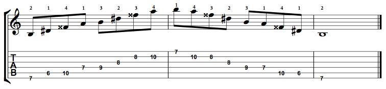 Augmented7-Arpeggio-Notes-Key-B-Pos-6-Shape-1