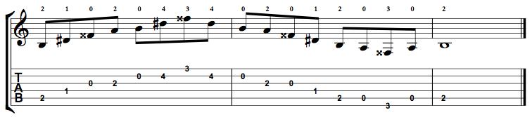 Augmented7-Arpeggio-Notes-Key-B-Pos-Open-Shape-0