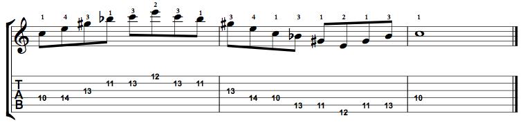 Augmented7-Arpeggio-Notes-Key-C-Pos-10-Shape-2