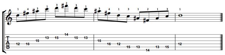 Augmented7-Arpeggio-Notes-Key-D-Pos-12-Shape-2