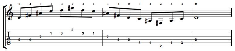 Augmented7-Arpeggio-Notes-Key-D-Pos-Open-Shape-0