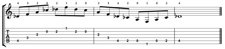 Augmented7-Arpeggio-Notes-Key-Db-Pos-Open-Shape-0