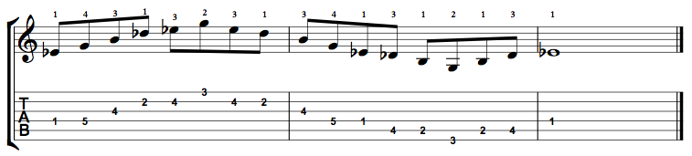 E Flat Augmented 7 Arpeggio (Eb+7) on the Guitar – 5 CAGED Positions, Tabs and Theory