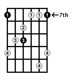 MinorMajor7-Arpeggio-Frets-Key-B-Pos-7-Shape-1