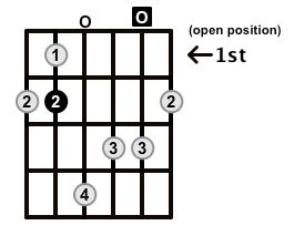 MinorMajor7-Arpeggio-Frets-Key-B-Pos-Open-Shape-0