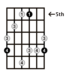 MinorMajor7-Arpeggio-Frets-Key-C-Pos-5-Shape-5