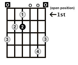 MinorMajor7-Arpeggio-Frets-Key-E-Pos-Open-Shape-0