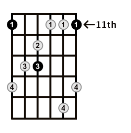 MinorMajor7-Arpeggio-Frets-Key-Eb-Pos-11-Shape-1