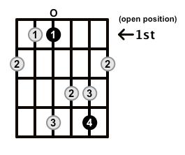 MinorMajor7-Arpeggio-Frets-Key-Eb-Pos-Open-Shape-0
