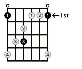 MinorMajor7-Arpeggio-Frets-Key-F-Pos-Open-Shape-0