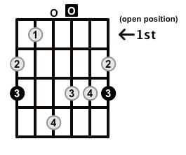 MinorMajor7-Arpeggio-Frets-Key-G-Pos-Open-Shape-0