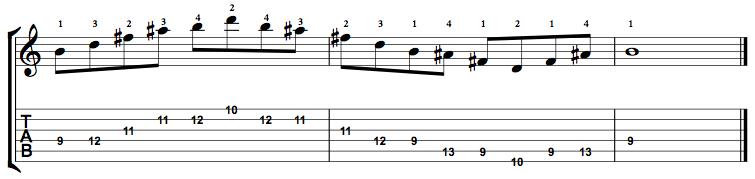 MinorMajor7-Arpeggio-Notes-Key-B-Pos-9-Shape-2