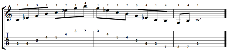 C Minor Major 7 Arpeggio on the Guitar – 5 CAGED Positions, Tabs and Theory
