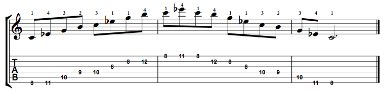 MinorMajor7-Arpeggio-Notes-Key-C-Pos-8-Shape-1
