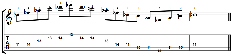 MinorMajor7-Arpeggio-Notes-Key-Db-Pos-11-Shape-2