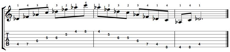 MinorMajor7-Arpeggio-Notes-Key-Db-Pos-4-Shape-4