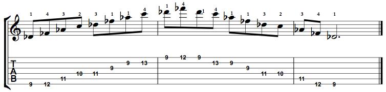 MinorMajor7-Arpeggio-Notes-Key-Db-Pos-9-Shape-1