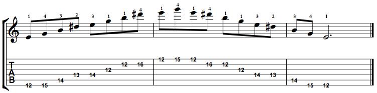 MinorMajor7-Arpeggio-Notes-Key-E-Pos-12-Shape-1