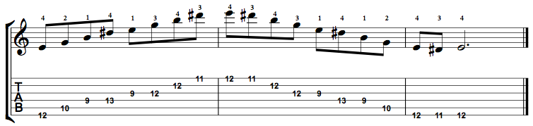 MinorMajor7-Arpeggio-Notes-Key-E-Pos-9-Shape-5