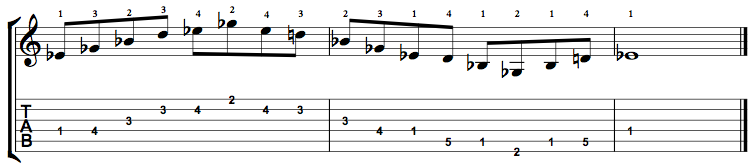 E Flat Minor Major 7 Arpeggio on the Guitar – 5 CAGED Positions, Tabs and Theory