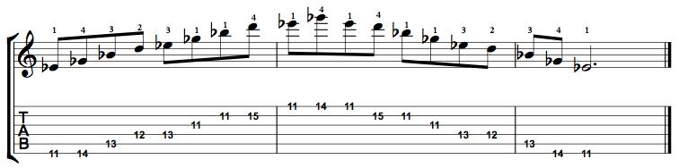 MinorMajor7-Arpeggio-Notes-Key-Eb-Pos-11-Shape-1