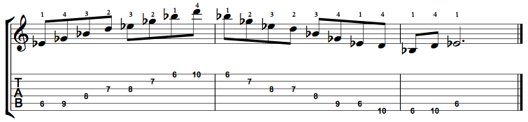 MinorMajor7-Arpeggio-Notes-Key-Eb-Pos-6-Shape-4